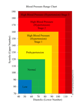 blood pressure range chart medical form