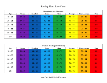 heart rate chart resting: Printable resting heart rate chart